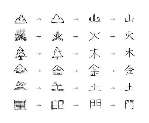phuong-phap-hoc-kanji-hieu-qua