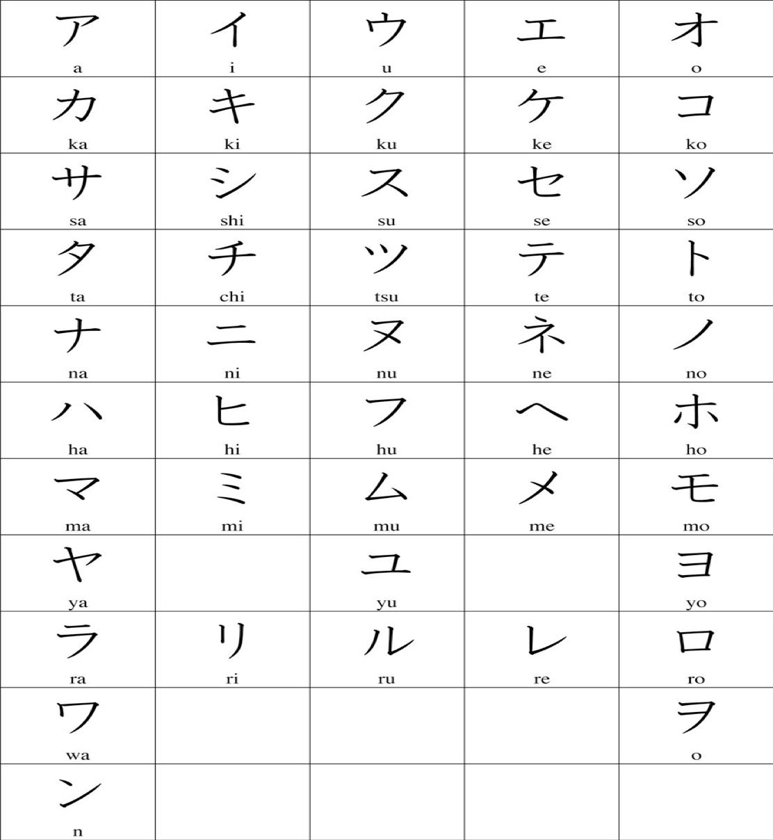 Học cách đọc bảng chữ cái Katakana