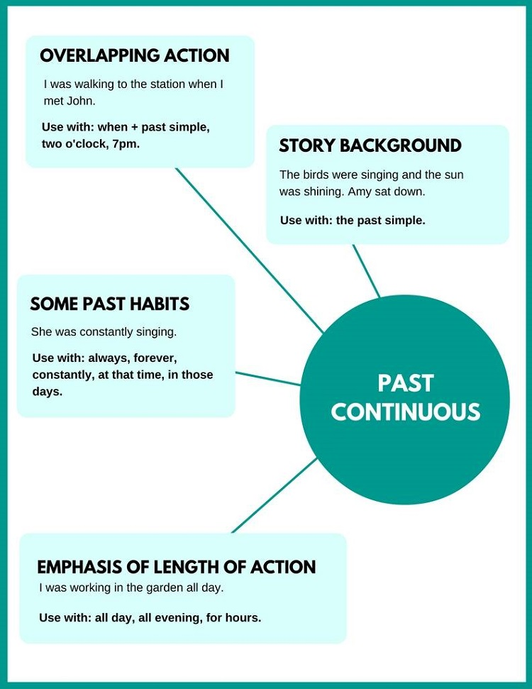 Past Coutinuous Tense