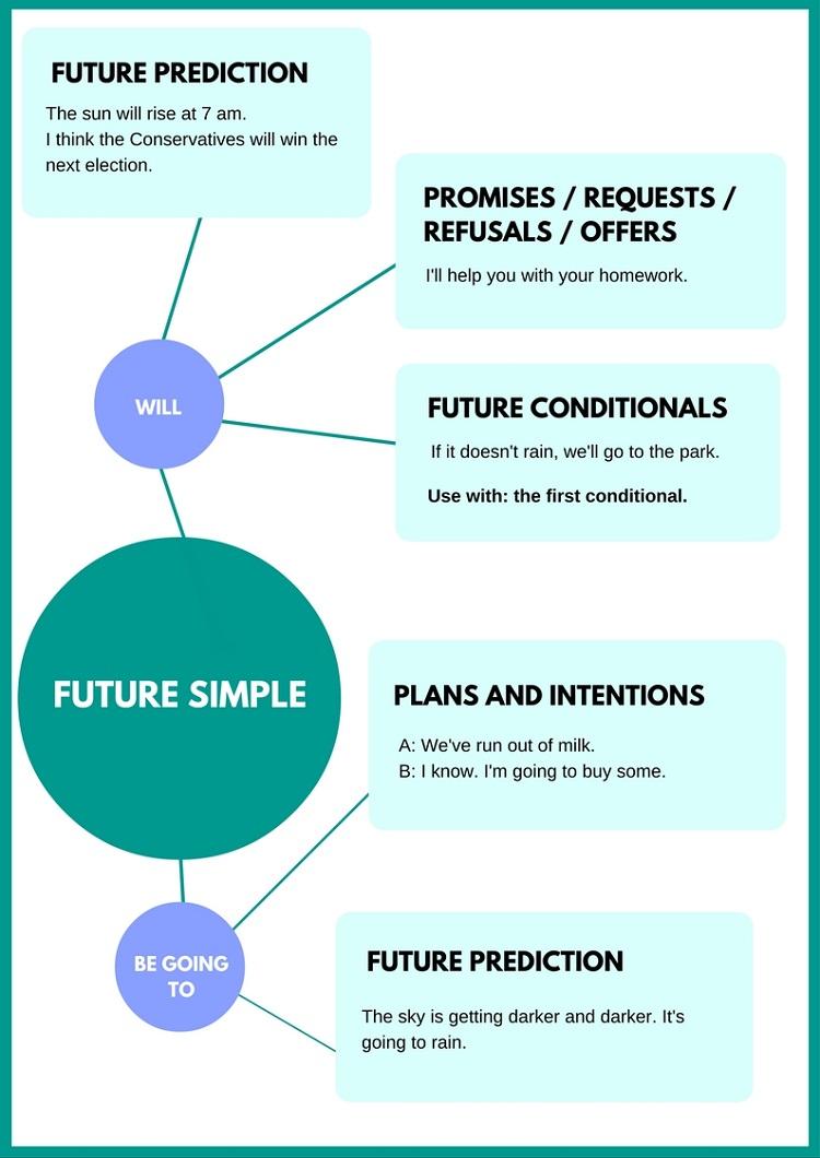 Thì tương lai đơn trong tiếng Anh