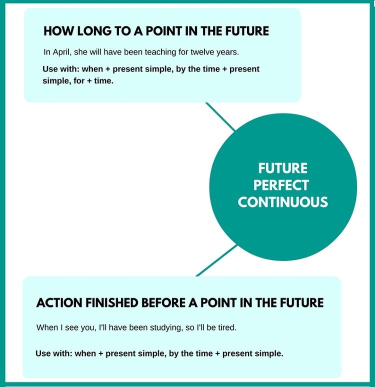 Thì tương lai hoàn thành tiếp diễn trong tiếng Anh