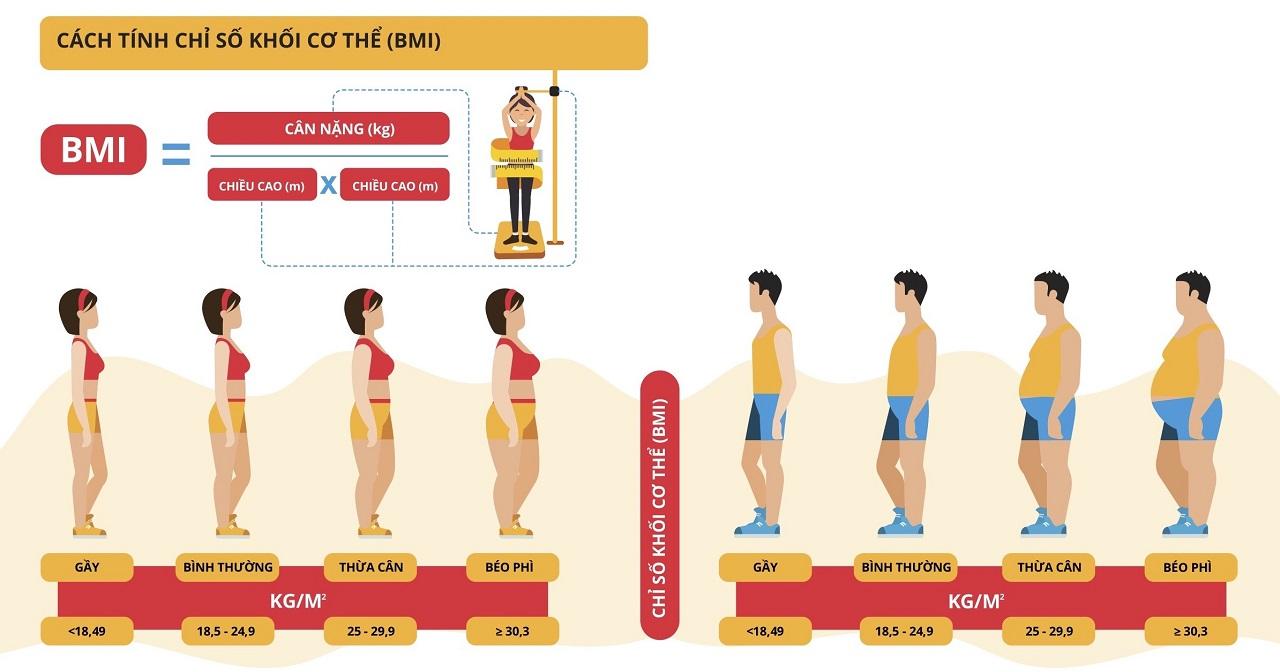 Cách tính chỉ số BMI - Chỉ số bao nhiêu là bình thường?