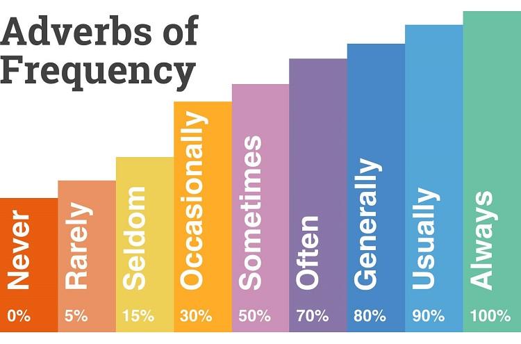 Các trạng từ chỉ tần suất thông dụng trong IELTS