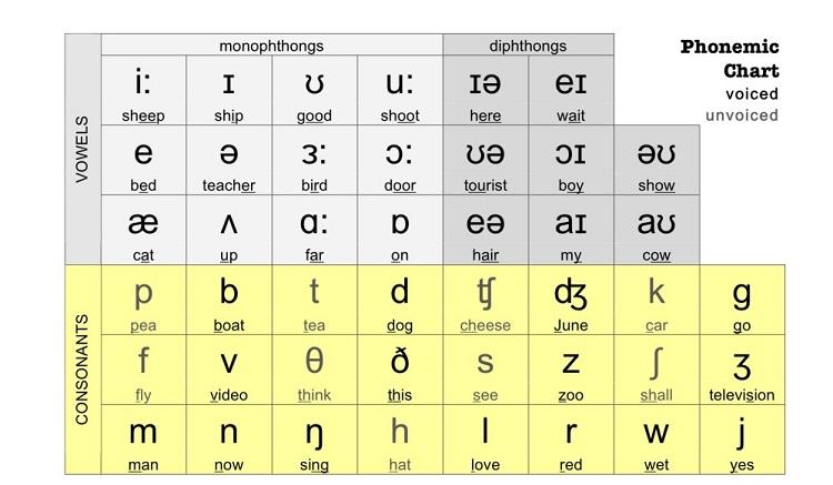 Cách đọc nguyên âm và phụ âm trong tiếng Anh