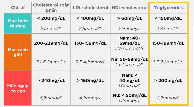 Giá trị chỉ số mỡ máu Triglyceride